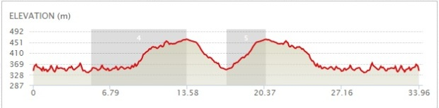 Elevation profile for the Bare Bones Du...should be fun!